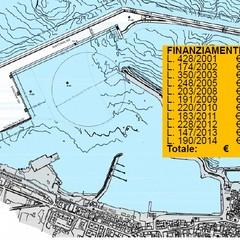 Elenco finanziamenti nuovi porto conmerciale