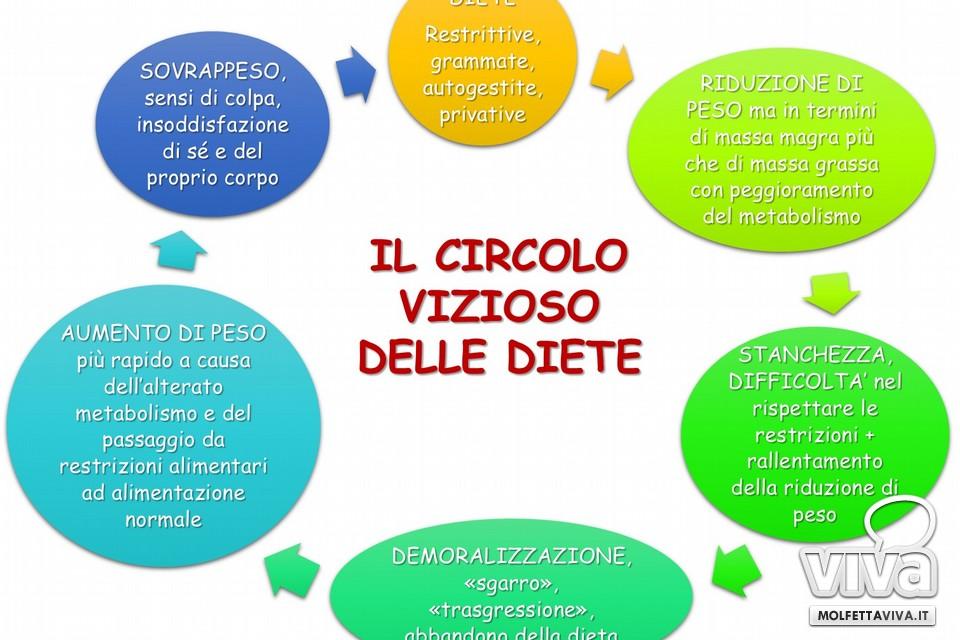 Il circolo vizioso delle diete